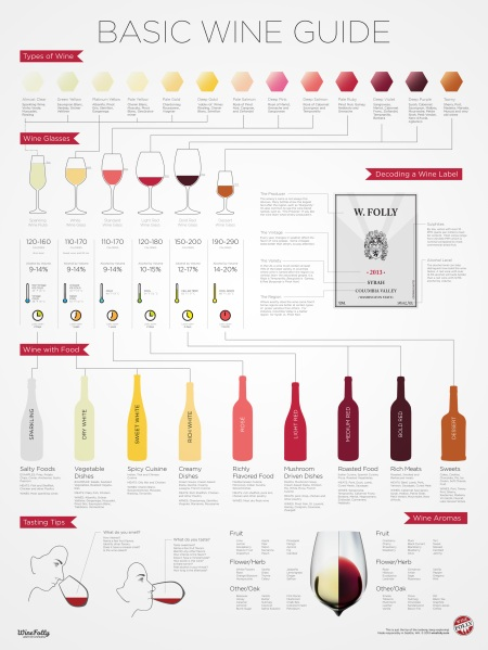 basic-wine-101-guide-infographic-poster