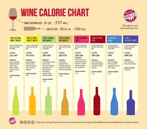 basic-wine-calorie-chart