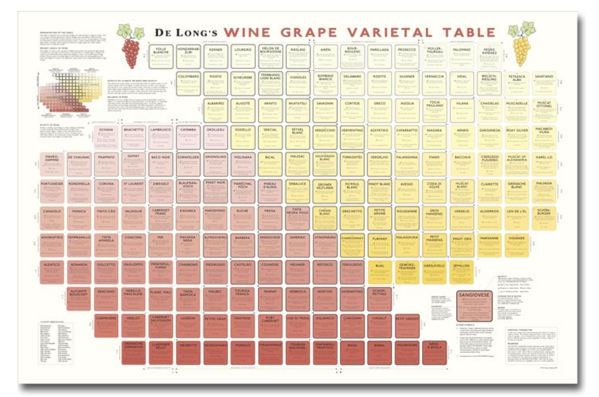 DeLong Grape Varietal Table