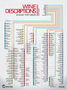 wine-descriptions-chart-store