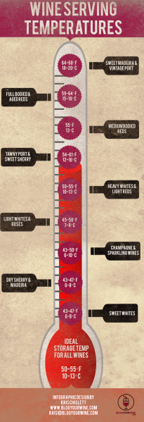 Wine-Serving-Temperature-Infographic
