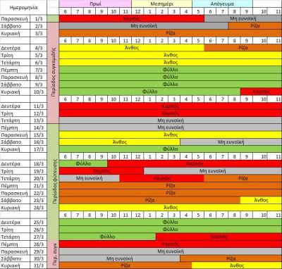 Βιοδυναμικό Καλλιεργητικό ημερολόγιο Μαρτίου 2019