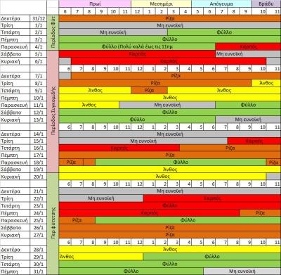 Βιοδυναμικό Καλλιεργητικό ημερολόγιο Ιανουαρίου-Φεβρουαρίου-Μαρτίου 2019